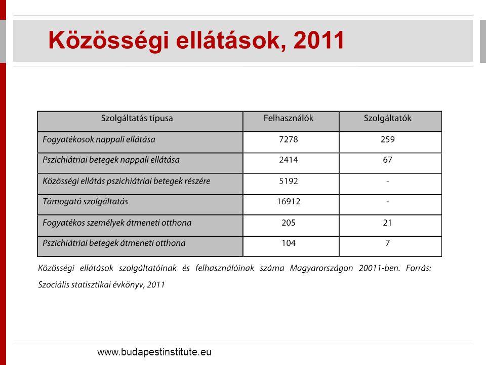 Intézetben+lakóotthonban élők www.budapestinstitute.eu