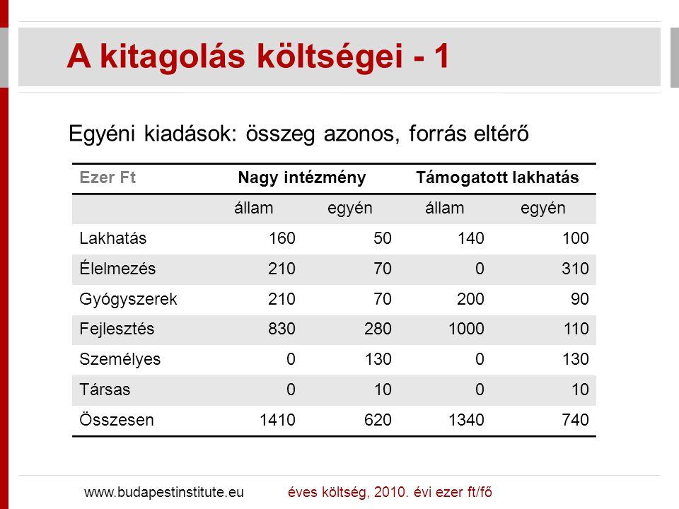 Fokozatos elmozdulás a támogatott lakhatás felé A kitagolás költségei - 2 www.budapestinstitute.eu ezer fő201020122014201620182020 Nagyint.16.815.112.910.37.75.6 Napközbeni4.55.46.57.89.311.2 Család68.765.355.541.630.822.5 Tám.