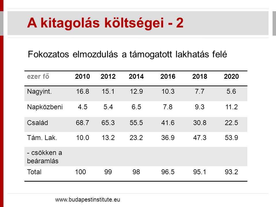 Fokozatos elmozdulás a támogatott lakhatás felé A kitagolás költségei - 2 www.budapestinstitute.eu ezer fő201020122014201620182020 Nagyint.16.815.112.