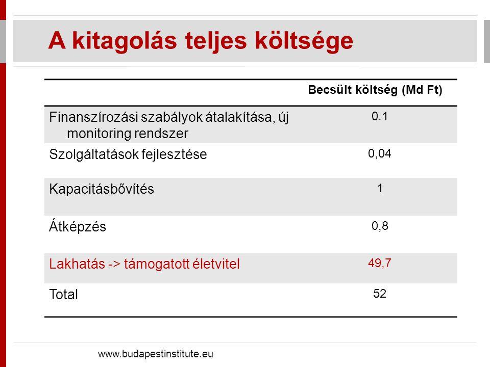 A lakhatás átalakításának költsége www.budapestinstitute.eu Becsült költség (Md Ft) Nagyintézmények kiürítése, épület eladása -1,5 Gondozók átképzése, áthelyezése 0,2 Új lakhatás kiépítése: Tranzit/végleges bérlakások 41 Átalakítás támogatása 3 Napközbeni ellátások fejlesztése 7 Összesen 49,7