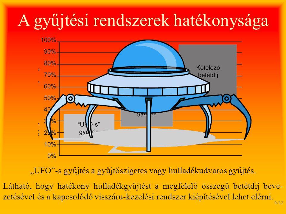 """A gyűjtési rendszerek hatékonysága """"UFO""""-s gyűjtés a gyűjtőszigetes vagy hulladékudvaros gyűjtés. 9/12 Látható, hogy hatékony hulladékgyűjtést a megfe"""