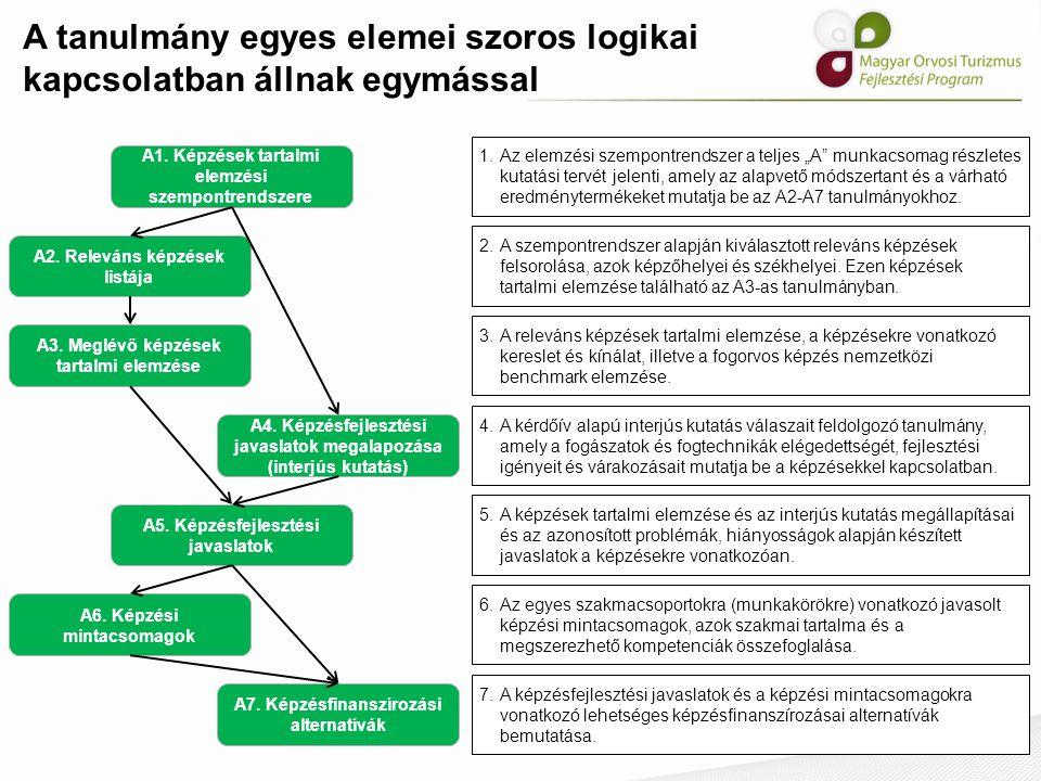 """A tanulmány egyes elemei szoros logikai kapcsolatban állnak egymással A2. Releváns képzések listája 1.Az elemzési szempontrendszer a teljes """"A"""" munkac"""