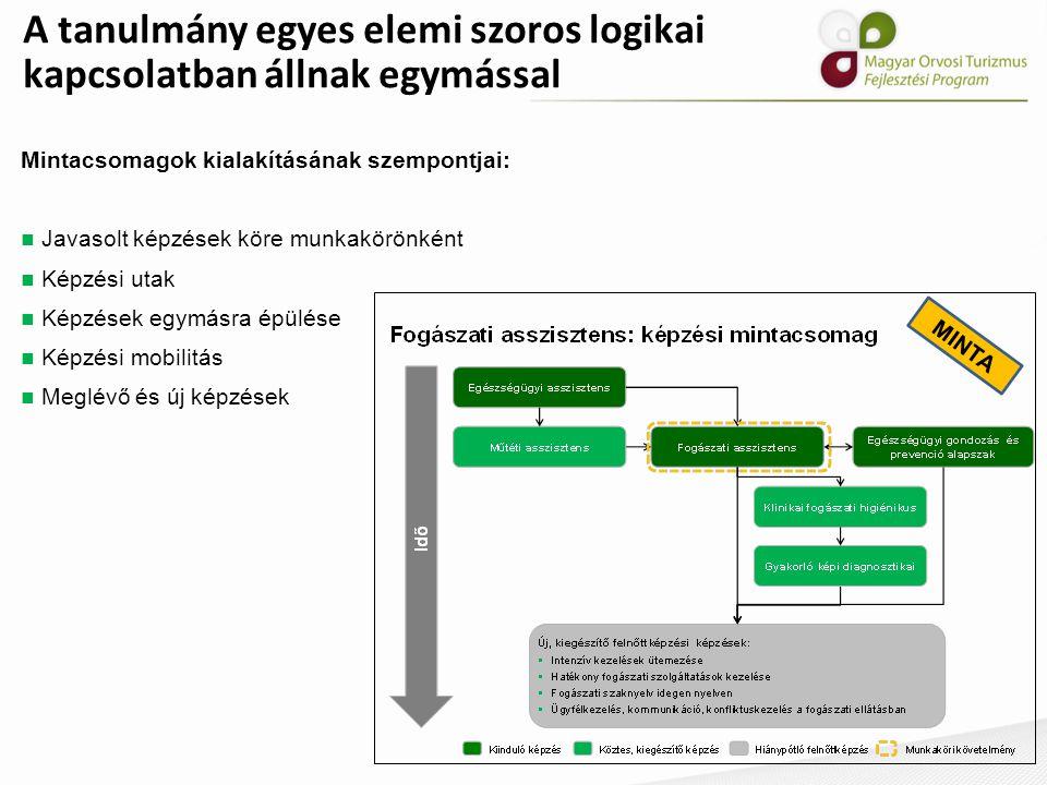A tanulmány egyes elemi szoros logikai kapcsolatban állnak egymással MINTA Mintacsomagok kialakításának szempontjai: Javasolt képzések köre munkakörön
