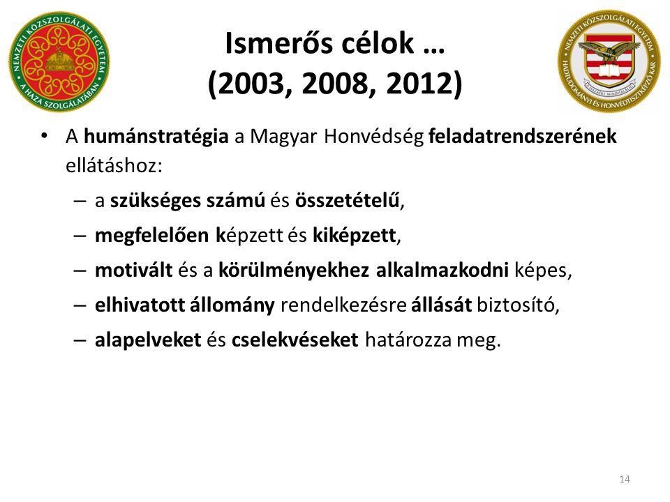 Ismerős célok … (2003, 2008, 2012) A humánstratégia a Magyar Honvédség feladatrendszerének ellátáshoz: – a szükséges számú és összetételű, – megfelelő