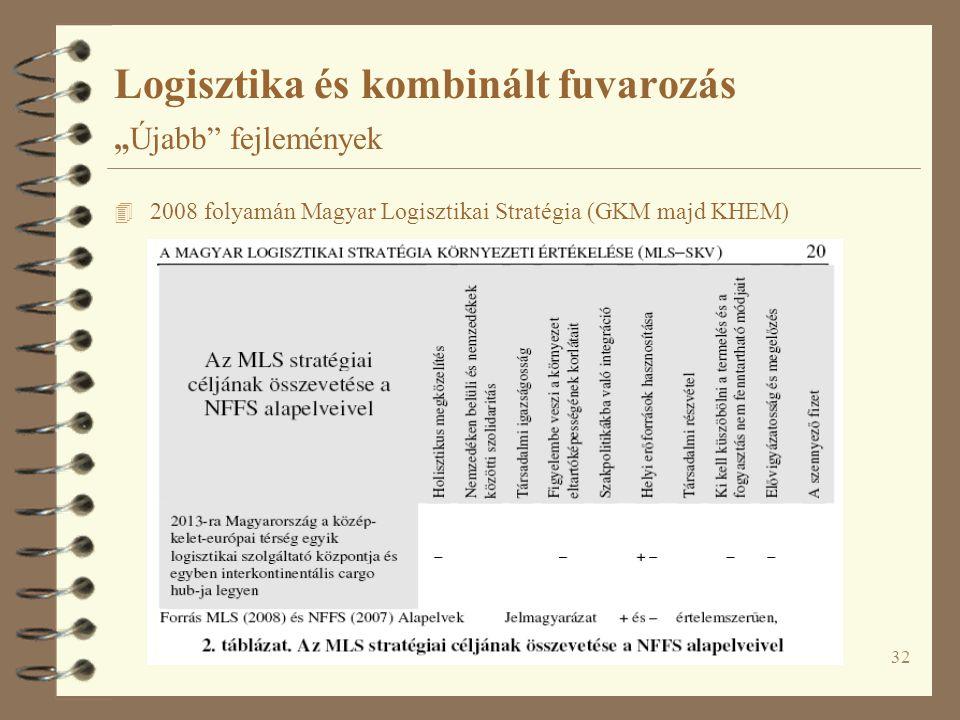 """32 Logisztika és kombinált fuvarozás """"Újabb"""" fejlemények 4 2008 folyamán Magyar Logisztikai Stratégia (GKM majd KHEM)"""