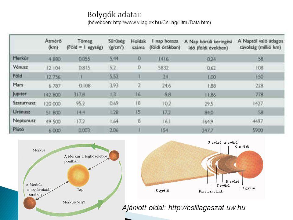 Bolygók adatai : (bővebben: http://www.vilaglex.hu/Csillag/Html/Data.htm) Ajánlott oldal: http://csillagaszat.uw.hu
