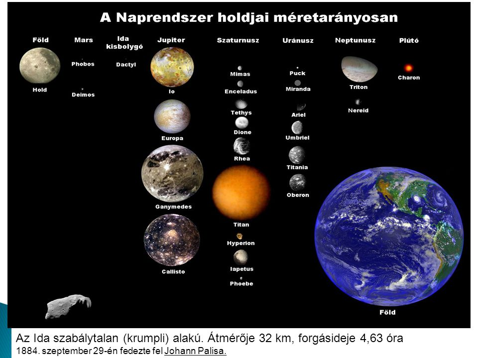 Az Ida szabálytalan (krumpli) alakú. Átmérője 32 km, forgásideje 4,63 óra 1884. szeptember 29-én fedezte fel Johann Palisa.