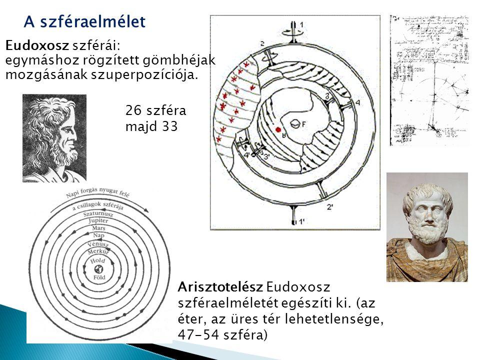 A szféraelmélet Eudoxosz szférái: egymáshoz rögzített gömbhéjak mozgásának szuperpozíciója. Arisztotelész Eudoxosz szféraelméletét egészíti ki. (az ét