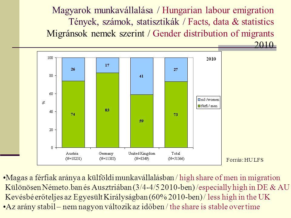 Magyarok munkavállalása / Hungarian labour emigration Tények, számok, statisztikák / Facts, data & statistics Migránsok nemek szerint / Gender distrib
