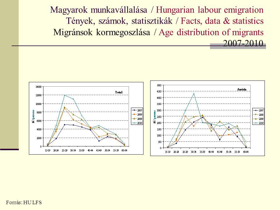 Magyarok munkavállalása / Hungarian labour emigration Tények, számok, statisztikák / Facts, data & statistics Migránsok kormegoszlása / Age distributi