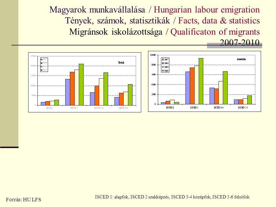 Magyarok munkavállalása / Hungarian labour emigration Tények, számok, statisztikák / Facts, data & statistics Migránsok iskolázottsága / Qualificaton