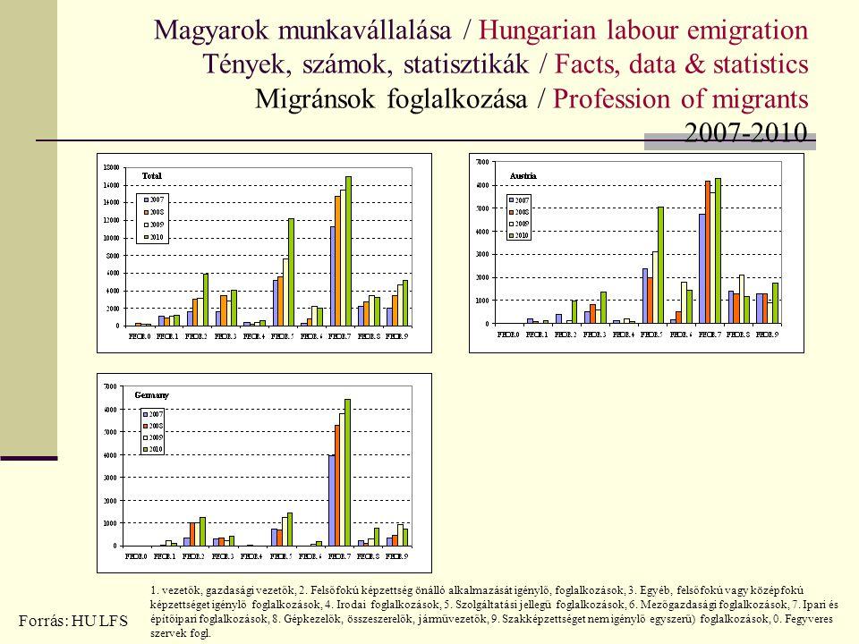 Magyarok munkavállalása / Hungarian labour emigration Tények, számok, statisztikák / Facts, data & statistics Migránsok foglalkozása / Profession of m