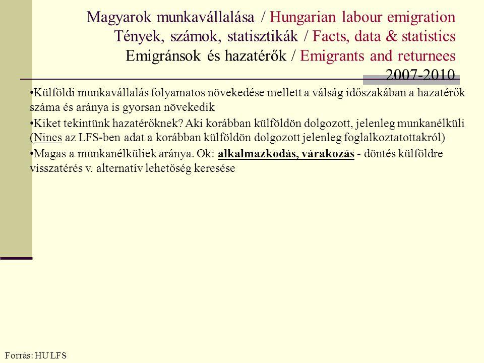 Magyarok munkavállalása / Hungarian labour emigration Tények, számok, statisztikák / Facts, data & statistics Emigránsok és hazatérők / Emigrants and