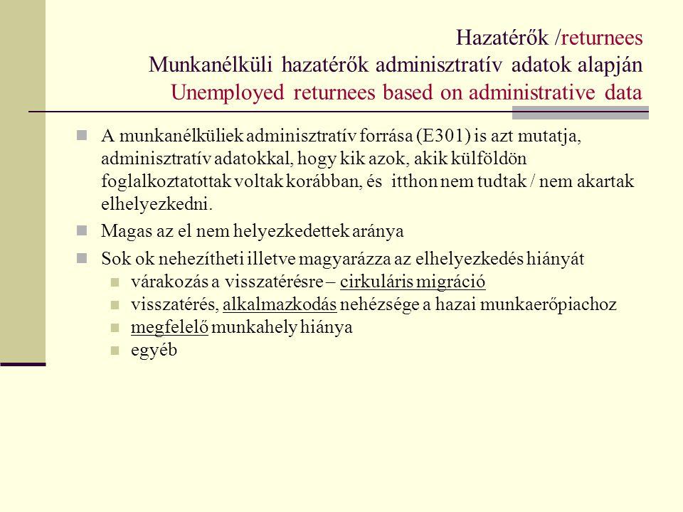 Hazatérők /returnees Munkanélküli hazatérők adminisztratív adatok alapján Unemployed returnees based on administrative data A munkanélküliek adminiszt