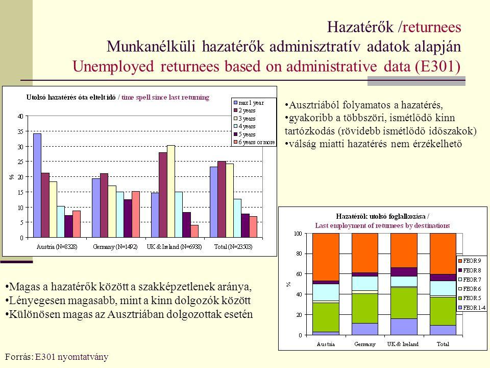 Hazatérők /returnees Munkanélküli hazatérők adminisztratív adatok alapján Unemployed returnees based on administrative data (E301) Forrás: E301 nyomta