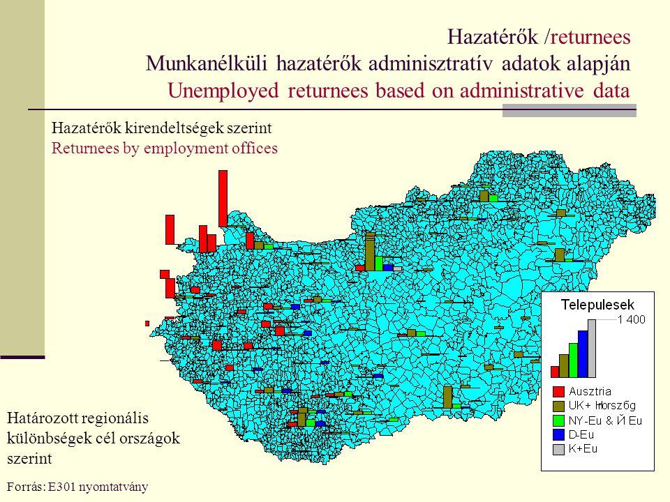 Hazatérők /returnees Munkanélküli hazatérők adminisztratív adatok alapján Unemployed returnees based on administrative data Forrás: E301 nyomtatvány H