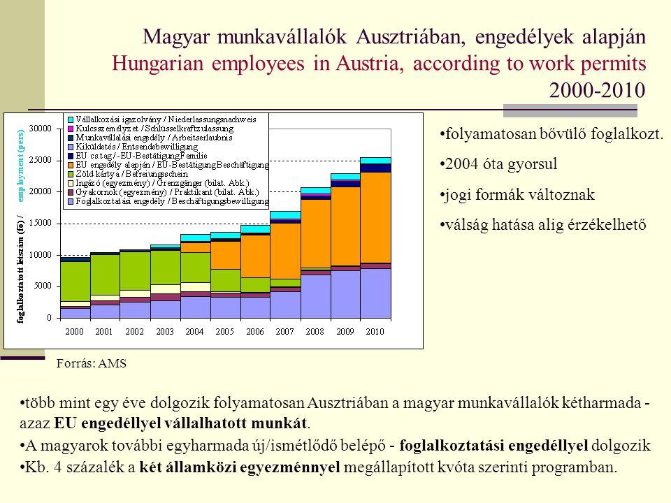 Magyar munkavállalók Ausztriában, regionális megoszlása Hungarian employees in Austria, regional distribution 1997-2010 Forrás: AMS Határrégió – különösen Burgenland és emellett Alsó-Ausztria és Bécs fontos célrégió, de az arány csökken Osztrák munkaerőpiac - távolabbi területek aránya és szerepe folyamatosan bővül Eltérő munkaerőpiacok, eltérő sajátosságok.