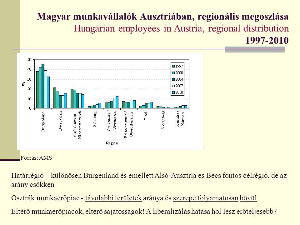 Magyar munkavállalók Ausztriában, regionális megoszlása Hungarian employees in Austria, regional distribution 1997-2010 Forrás: AMS Határrégió – külön