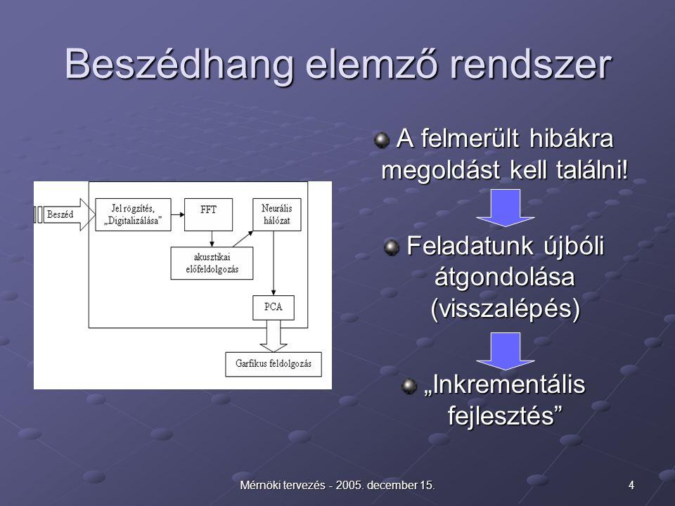 4Mérnöki tervezés - 2005. december 15. Beszédhang elemző rendszer A felmerült hibákra megoldást kell találni! Feladatunk újbóli átgondolása (visszalép