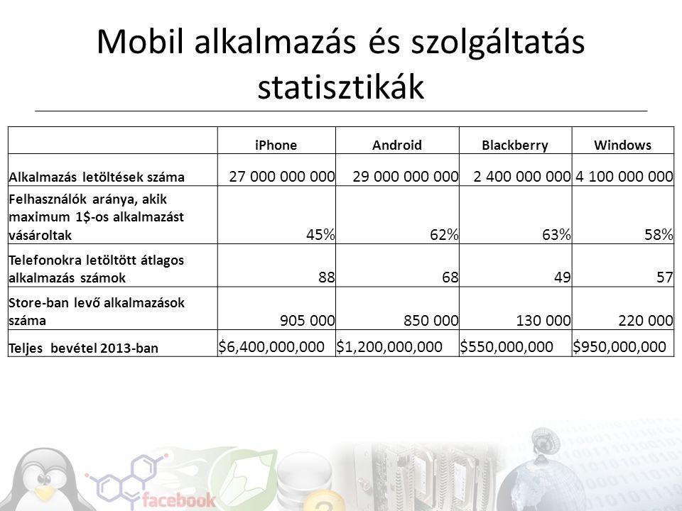 Szolgáltatások időszaka Óriási befektetések, pl.WhatsApp Hely információk, pl.