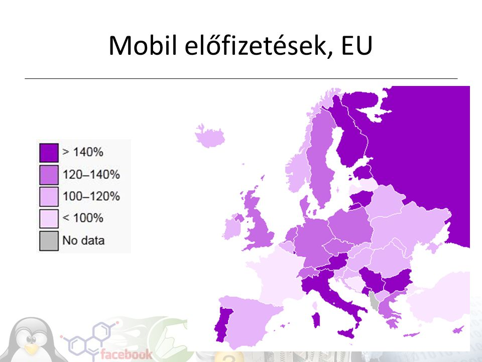 Gyors mobil rendszerek GSM (2G), (sms) GPRS EDGE (2.5G): 236 kbit/s UMTS (3G, 2005-): 348 kbit/s – HSDPA (3G+): 7.2 (14.4) Mbit/s 4G/LTE