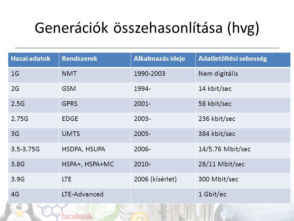 Letöltési sebesség függ: Hardver, antenna Bázisállomástól való távolság Felhasználók száma Utazási sebesség Szoftver Bázisállomás kapacitása Bázisállomás környezete (interferencia, jel-zaj viszony) (teszt)