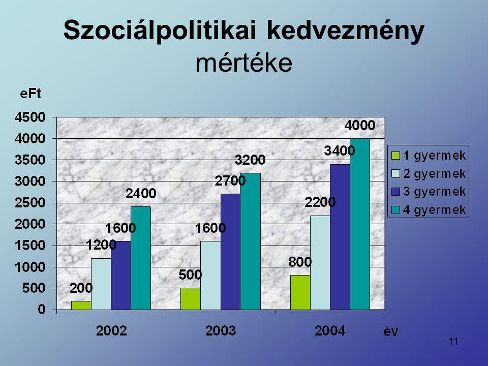 11 Szociálpolitikai kedvezmény mértéke