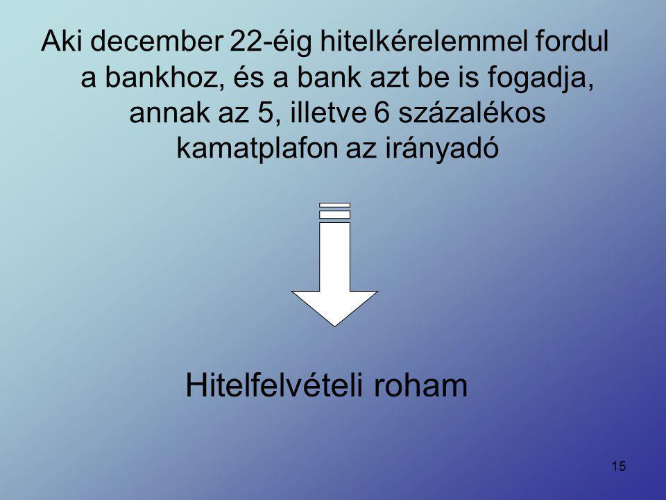 15 Aki december 22-éig hitelkérelemmel fordul a bankhoz, és a bank azt be is fogadja, annak az 5, illetve 6 százalékos kamatplafon az irányadó Hitelfe