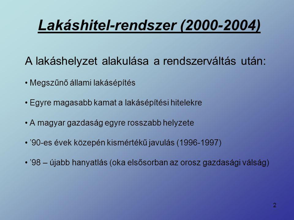 2 Lakáshitel-rendszer (2000-2004) A lakáshelyzet alakulása a rendszerváltás után: Megszűnő állami lakásépítés Egyre magasabb kamat a lakásépítési hite