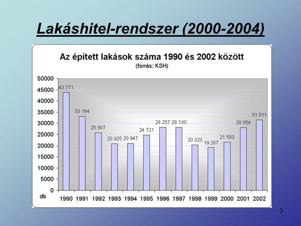 4 Az államilag támogatott lakáshitel-rendszer indulása: 2000 – Orbán-kabinet Szigorú feltételek (35 év alatti házaspár, két vagy három gyerek, biztos anyagi háttér, hitelképesség) Maximum 8 millió forintnyi hitel, 8 %-os éves kamat Kizárólag új lakás vásárlása esetén Köztisztviselők kiemelt kezelése