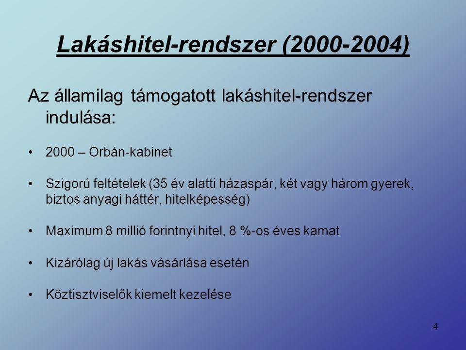 4 Az államilag támogatott lakáshitel-rendszer indulása: 2000 – Orbán-kabinet Szigorú feltételek (35 év alatti házaspár, két vagy három gyerek, biztos