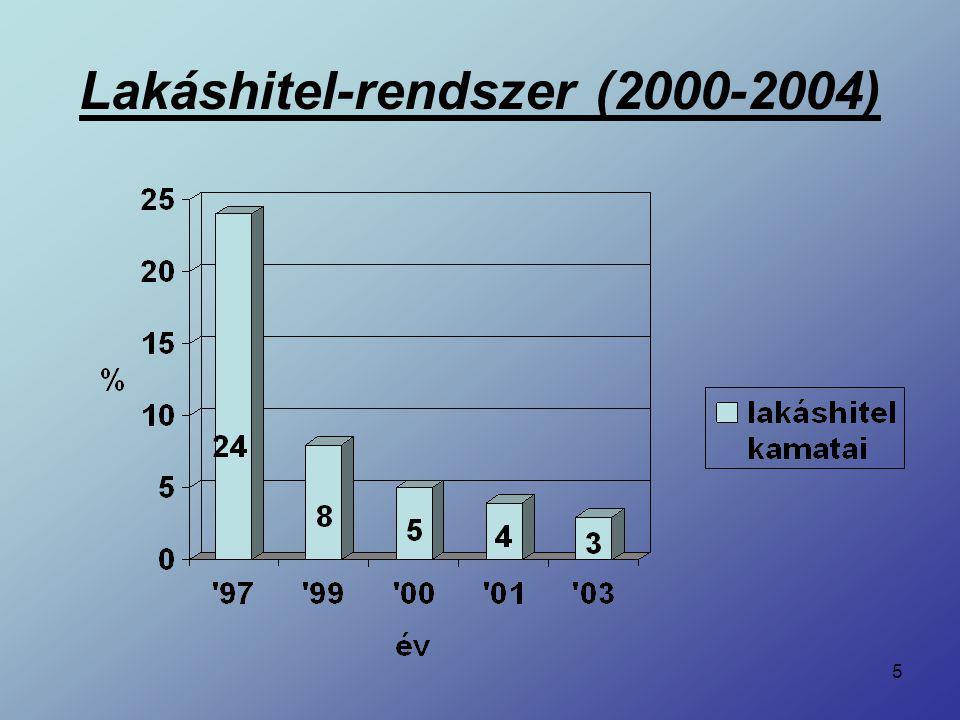 5 Lakáshitel-rendszer (2000-2004)
