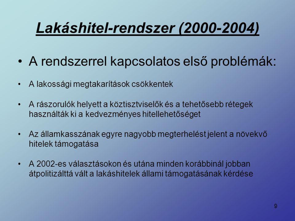 9 A rendszerrel kapcsolatos első problémák: A lakossági megtakarítások csökkentek A rászorulók helyett a köztisztviselők és a tehetősebb rétegek haszn