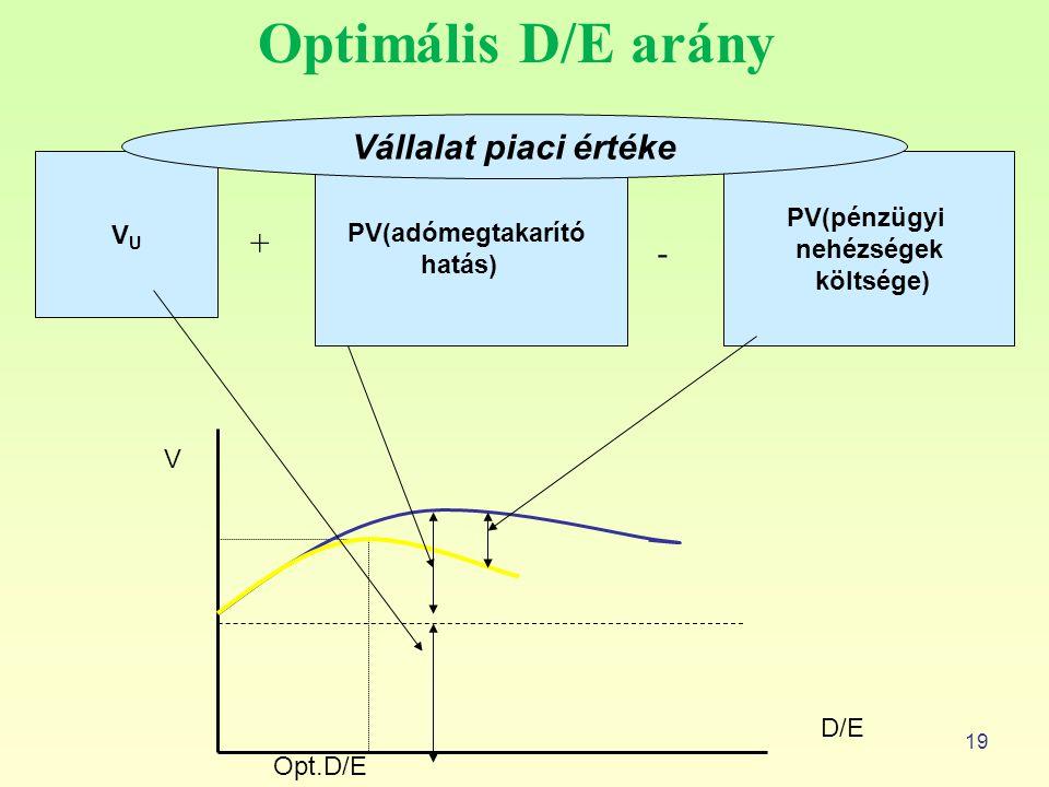 19 Optimális D/E arány VUVU PV(adómegtakarító hatás) PV(pénzügyi nehézségek költsége) Vállalat piaci értéke Opt.D/E D/E V + -