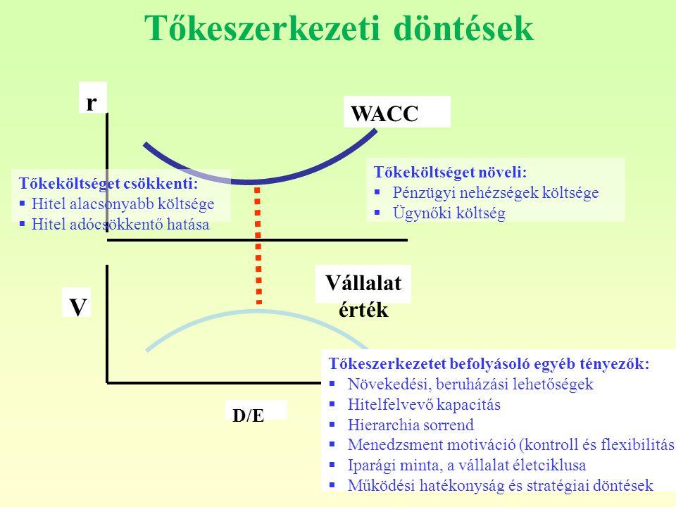 Tőkeszerkezeti döntések D/E V Vállalat érték Tőkeköltséget csökkenti:  Hitel alacsonyabb költsége  Hitel adócsökkentő hatása Tőkeköltséget növeli:  Pénzügyi nehézségek költsége  Ügynőki költség r WACC Tőkeszerkezetet befolyásoló egyéb tényezők:  Növekedési, beruházási lehetőségek  Hitelfelvevő kapacitás  Hierarchia sorrend  Menedzsment motiváció (kontroll és flexibilitás )  Iparági minta, a vállalat életciklusa  Működési hatékonyság és stratégiai döntések