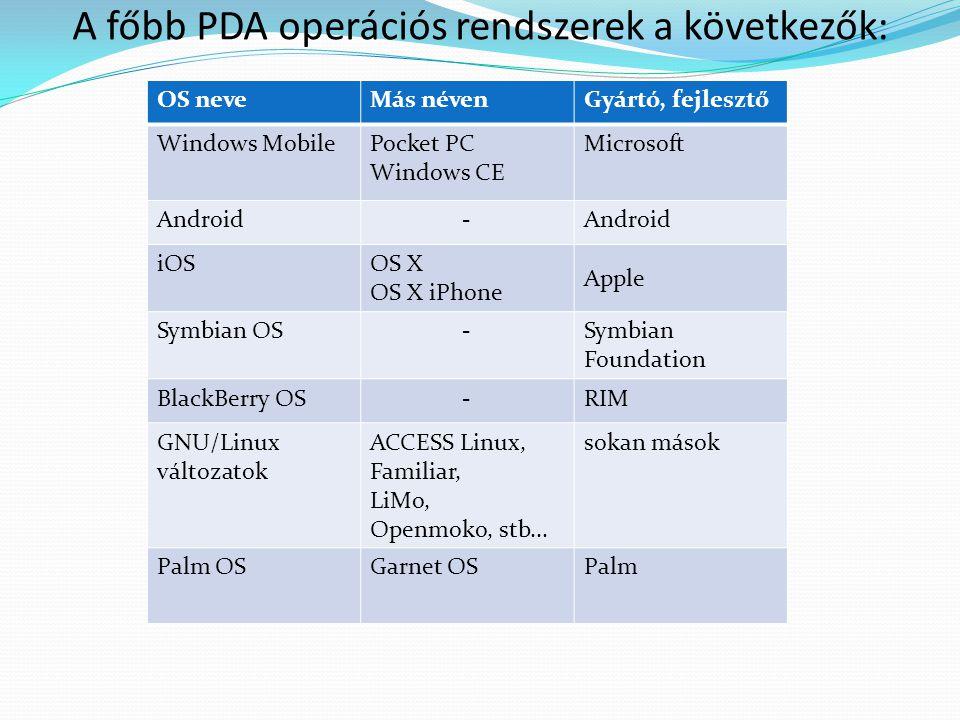 A főbb PDA operációs rendszerek a következők: OS neveMás névenGyártó, fejlesztő Windows MobilePocket PC Windows CE Microsoft Android- iOS OS X OS X iP
