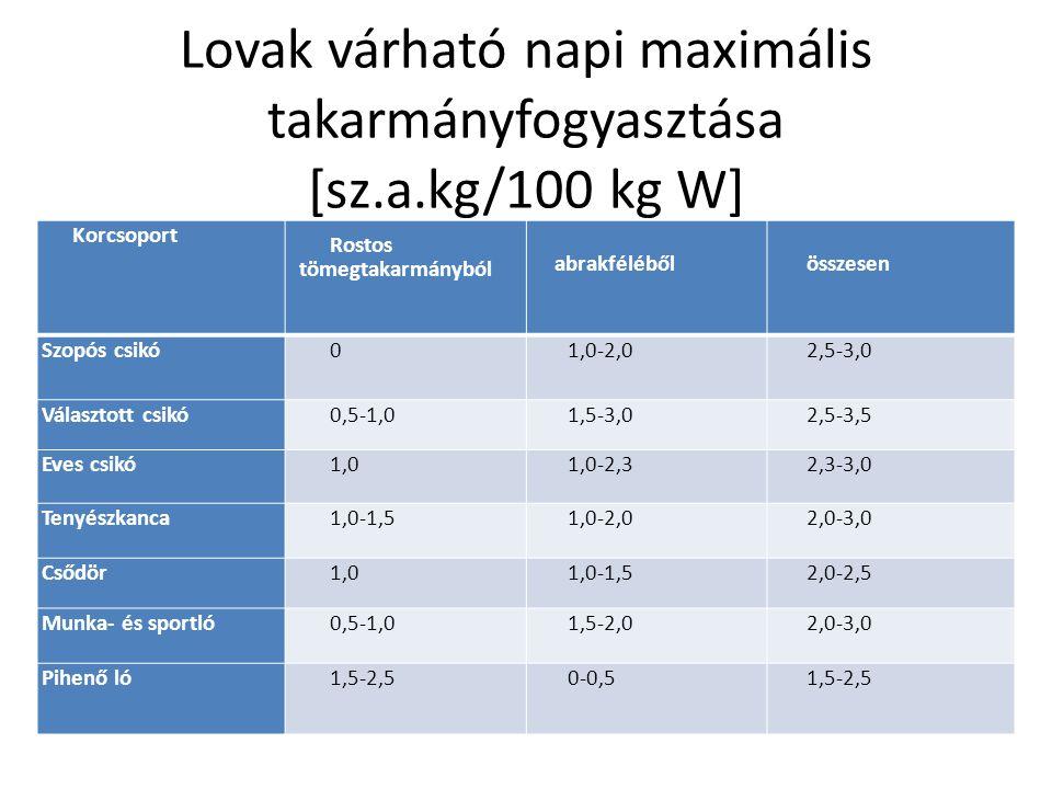 Lovak várható napi maximális takarmányfogyasztása [sz.a.kg/100 kg W] Korcsoport Rostos tömegtakarmányból abrakfélébőlösszesen Szopós csikó01,0-2,02,5-