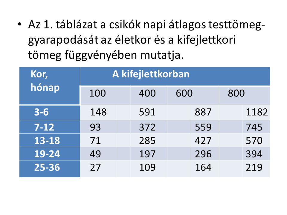Az 1. táblázat a csikók napi átlagos testtömeg- gyarapodását az életkor és a kifejlettkori tömeg függvényében mutatja. Kor, hónap A kifejlettkorban 10