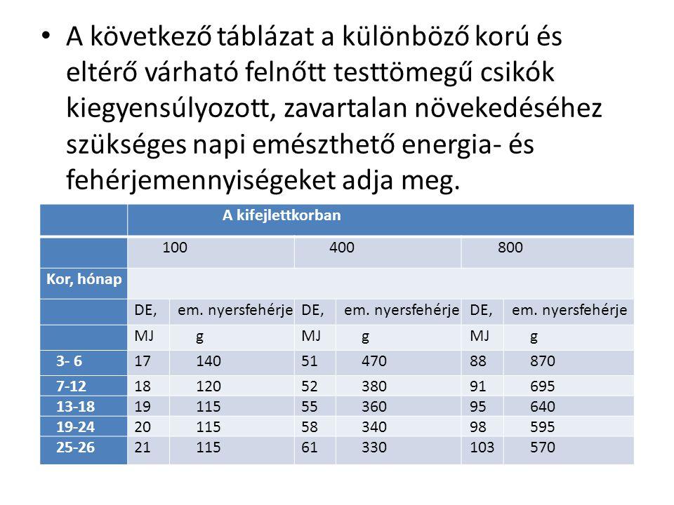 A következő táblázat a különböző korú és eltérő várható felnőtt testtömegű csikók kiegyensúlyozott, zavartalan növekedéséhez szükséges napi emészthető