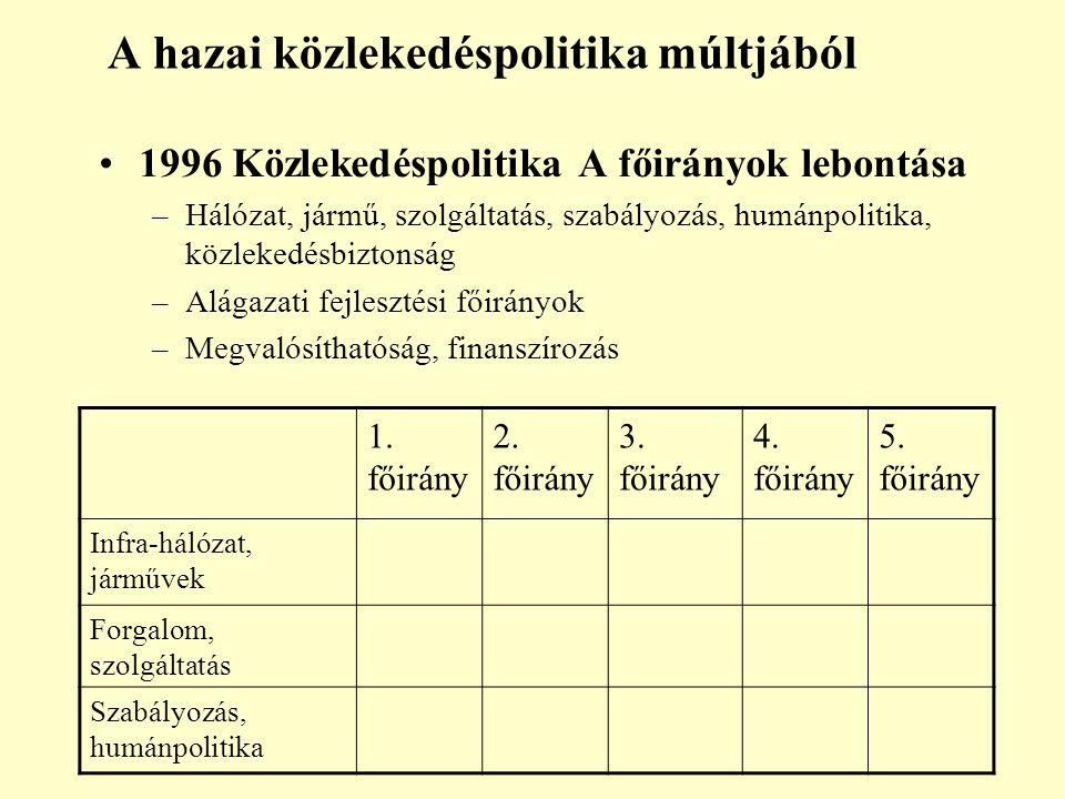 A hazai közlekedéspolitika múltjából 1996 Közlekedéspolitika A főirányok lebontása –Hálózat, jármű, szolgáltatás, szabályozás, humánpolitika, közlekedésbiztonság –Alágazati fejlesztési főirányok –Megvalósíthatóság, finanszírozás 1.