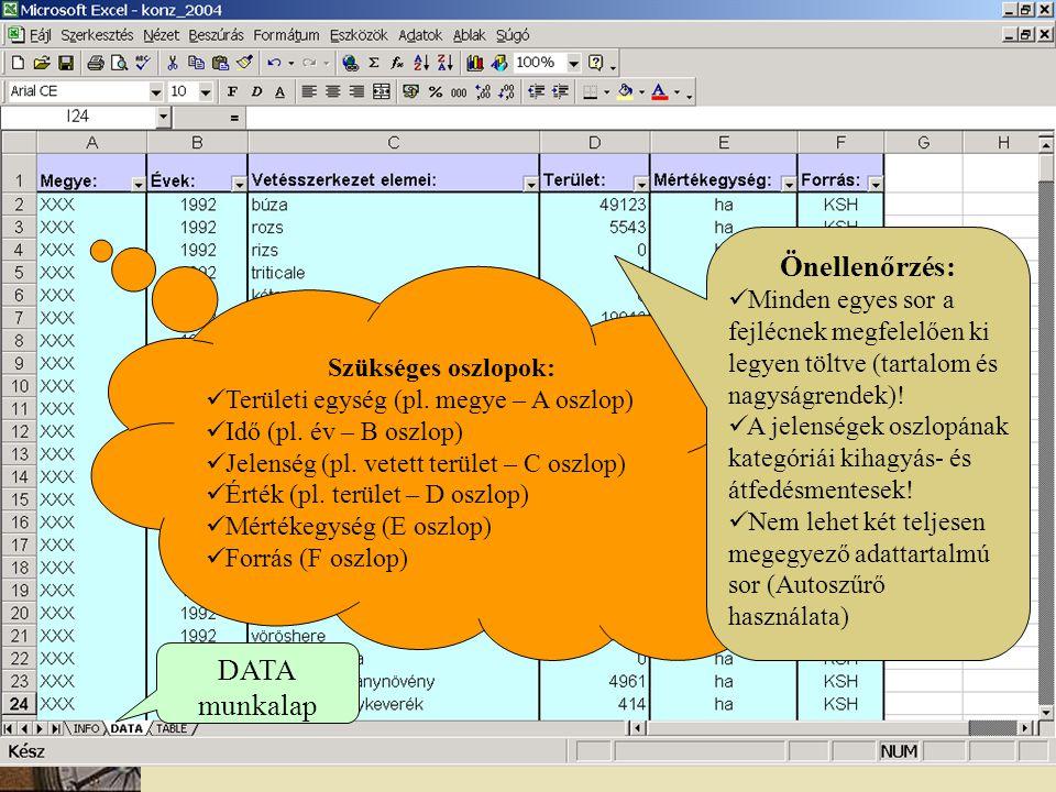 DATA munkalap Szükséges oszlopok: Területi egység (pl. megye – A oszlop) Idő (pl. év – B oszlop) Jelenség (pl. vetett terület – C oszlop) Érték (pl. t