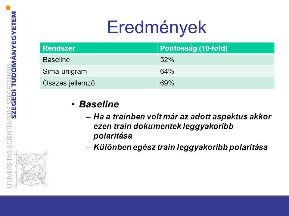 Eredmények RendszerPontosság (10-fold) Baseline52% Sima-unigram64% Összes jellemző69% Baseline –Ha a trainben volt már az adott aspektus akkor ezen train dokumentek leggyakoribb polaritása –Különben egész train leggyakoribb polaritása