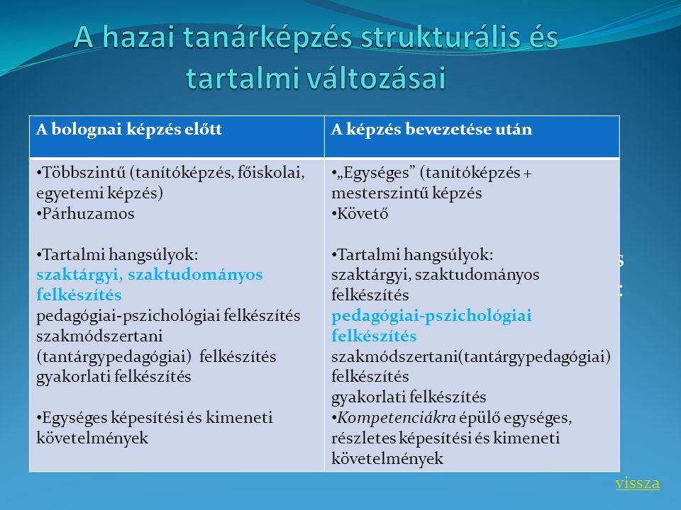 A hazai tanárképzés legfontosabb jellemzői a 2000-es években: A bolognai képzés előttA képzés bevezetése után Többszintű (tanítóképzés, főiskolai, egy
