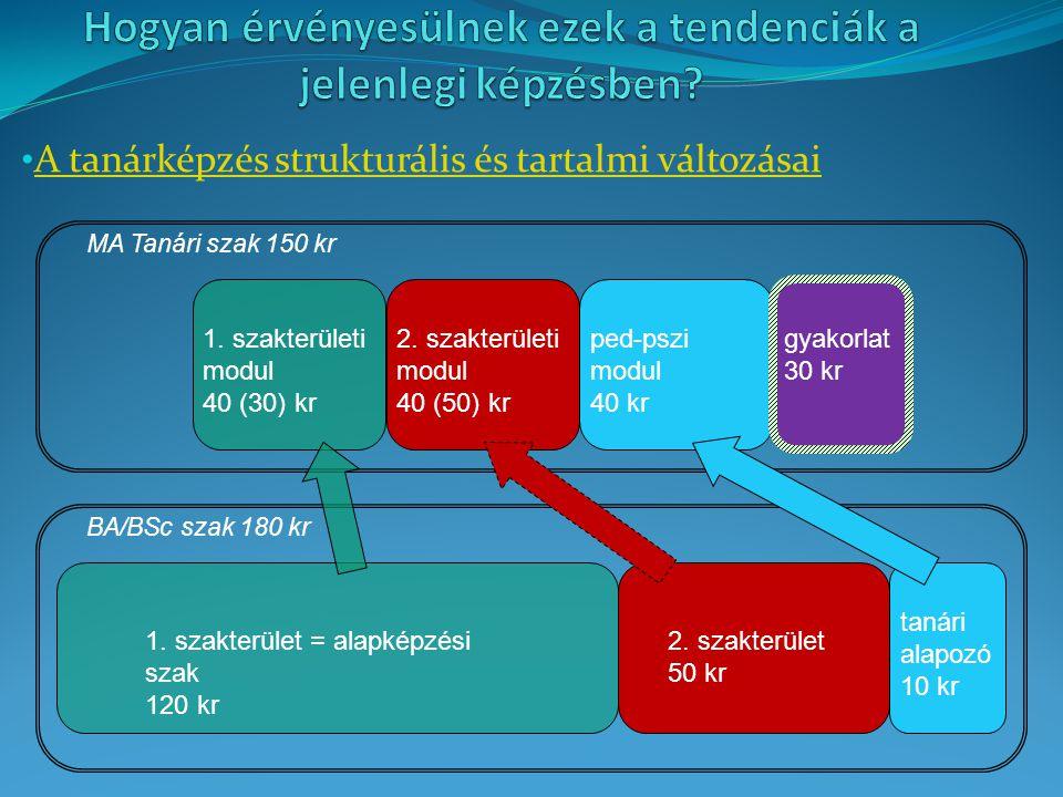 A tanárképzés strukturális és tartalmi változásai 1. szakterület = alapképzési szak 120 kr 2. szakterület 50 kr tanári alapozó 10 kr 1. szakterületi m
