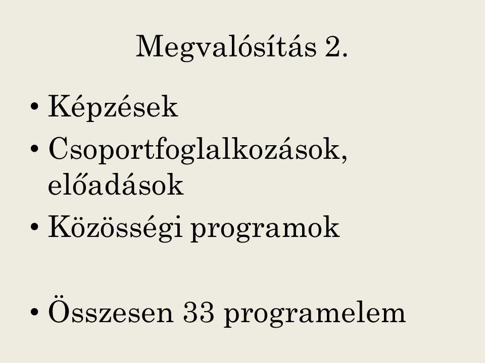 Megvalósítás 2. Képzések Csoportfoglalkozások, előadások Közösségi programok Összesen 33 programelem