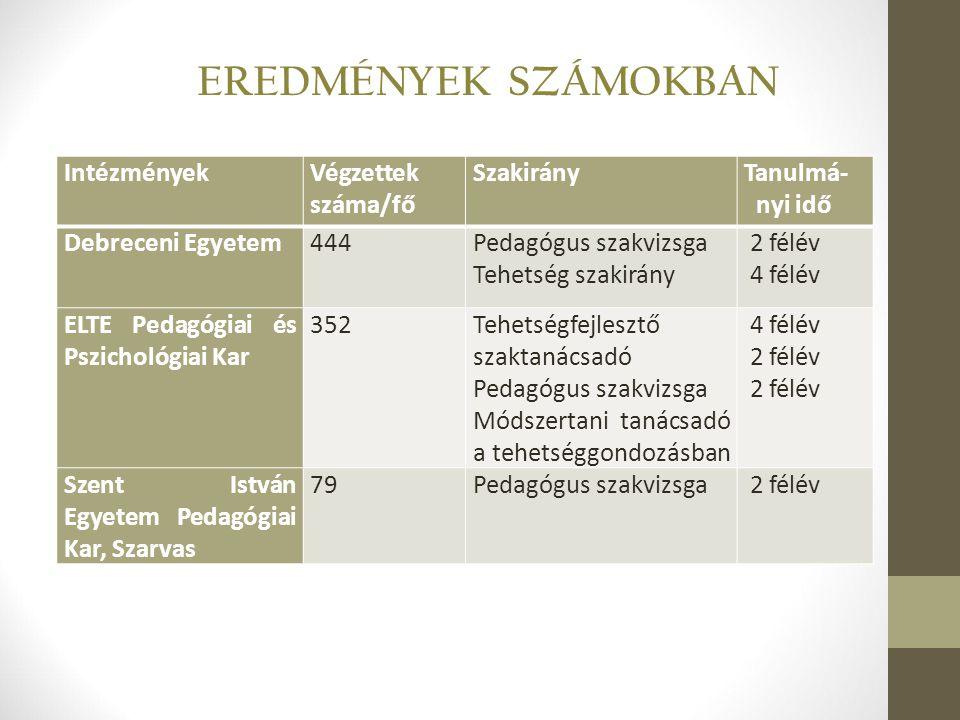 IntézményekVégzettek száma/fő SzakirányTanulmá- nyi idő Debreceni Egyetem444Pedagógus szakvizsga Tehetség szakirány 2 félév 4 félév ELTE Pedagógiai és