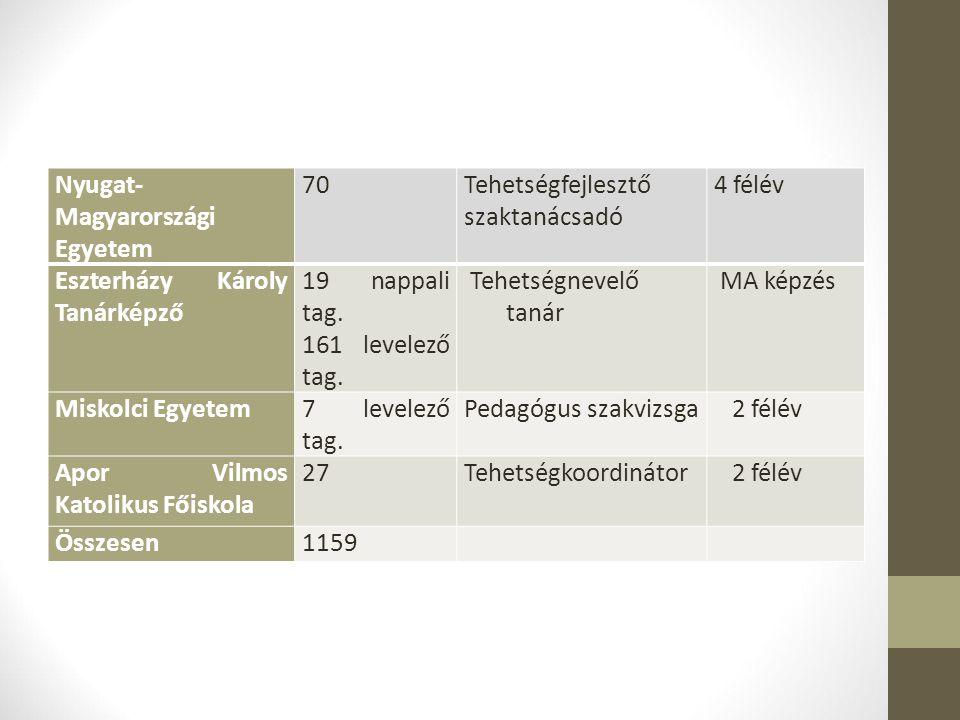 Nyugat- Magyarországi Egyetem 70Tehetségfejlesztő szaktanácsadó 4 félév Eszterházy Károly Tanárképző 19 nappali tag. 161 levelező tag. Tehetségnevelő