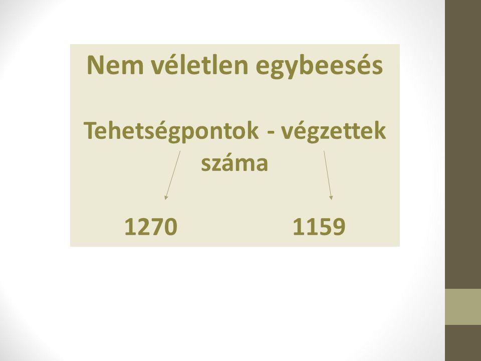 Nem véletlen egybeesés Tehetségpontok - végzettek száma 1270 1159