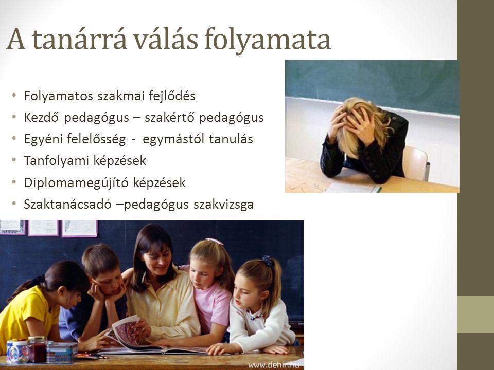 A tanárrá válás folyamata Folyamatos szakmai fejlődés Kezdő pedagógus – szakértő pedagógus Egyéni felelősség - egymástól tanulás Tanfolyami képzések D