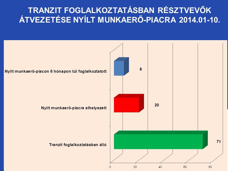 TRANZIT FOGLALKOZTATÁSBAN RÉSZTVEVŐK ÁTVEZETÉSE NYÍLT MUNKAERŐ-PIACRA 2014.01-10.